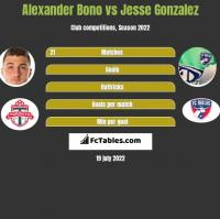 Alexander Bono vs Jesse Gonzalez h2h player stats