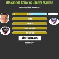 Alexander Bono vs Jimmy Maurer h2h player stats