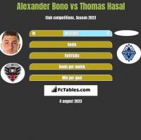 Alexander Bono vs Thomas Hasal h2h player stats