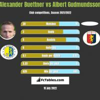 Alexander Buettner vs Albert Gudmundsson h2h player stats