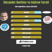 Alexander Buettner vs Andrew Farrell h2h player stats