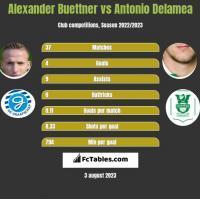 Alexander Buettner vs Antonio Delamea h2h player stats