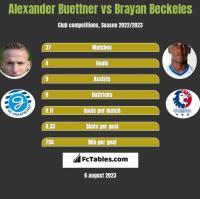 Alexander Buettner vs Brayan Beckeles h2h player stats