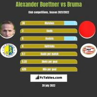 Alexander Buettner vs Bruma h2h player stats