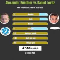 Alexander Buettner vs Daniel Lovitz h2h player stats