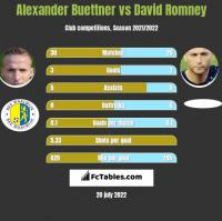 Alexander Buettner vs David Romney h2h player stats