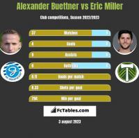 Alexander Buettner vs Eric Miller h2h player stats