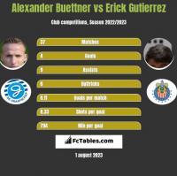 Alexander Buettner vs Erick Gutierrez h2h player stats