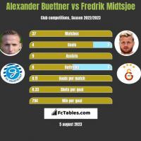 Alexander Buettner vs Fredrik Midtsjoe h2h player stats