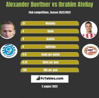 Alexander Buettner vs Ibrahim Afellay h2h player stats