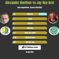 Alexander Buettner vs Jay-Roy Grot h2h player stats