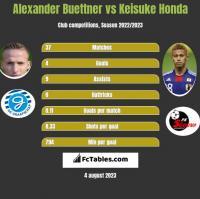 Alexander Buettner vs Keisuke Honda h2h player stats