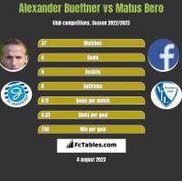 Alexander Buettner vs Matus Bero h2h player stats