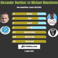 Alexander Buettner vs Michael Mancienne h2h player stats