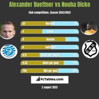 Alexander Buettner vs Nouha Dicko h2h player stats