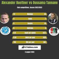 Alexander Buettner vs Oussama Tannane h2h player stats
