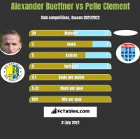 Alexander Buettner vs Pelle Clement h2h player stats