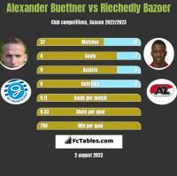 Alexander Buettner vs Riechedly Bazoer h2h player stats