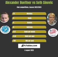 Alexander Buettner vs Seth Sinovic h2h player stats