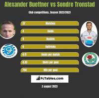 Alexander Buettner vs Sondre Tronstad h2h player stats
