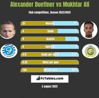 Alexander Buettner vs Mukhtar Ali h2h player stats