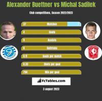 Alexander Buettner vs Michal Sadilek h2h player stats
