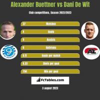 Alexander Buettner vs Dani De Wit h2h player stats