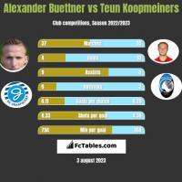 Alexander Buettner vs Teun Koopmeiners h2h player stats