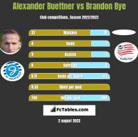 Alexander Buettner vs Brandon Bye h2h player stats