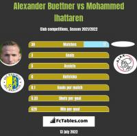 Alexander Buettner vs Mohammed Ihattaren h2h player stats
