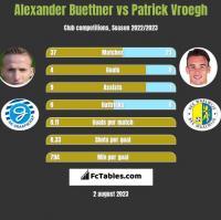 Alexander Buettner vs Patrick Vroegh h2h player stats