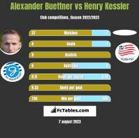 Alexander Buettner vs Henry Kessler h2h player stats
