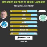Alexander Buettner vs Alistair Johnston h2h player stats