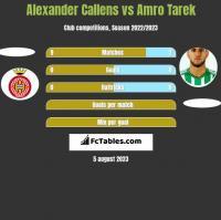 Alexander Callens vs Amro Tarek h2h player stats