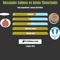 Alexander Callens vs Anton Tinnerholm h2h player stats