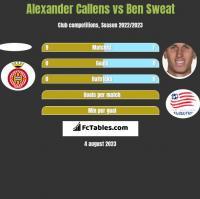 Alexander Callens vs Ben Sweat h2h player stats