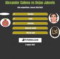Alexander Callens vs Dejan Jakovic h2h player stats