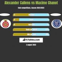 Alexander Callens vs Maxime Chanot h2h player stats