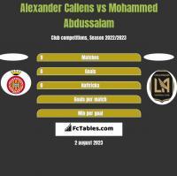 Alexander Callens vs Mohammed Abdussalam h2h player stats