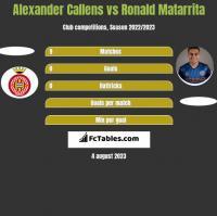 Alexander Callens vs Ronald Matarrita h2h player stats