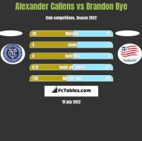 Alexander Callens vs Brandon Bye h2h player stats