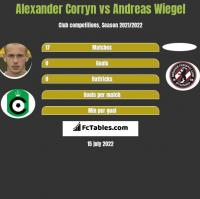 Alexander Corryn vs Andreas Wiegel h2h player stats