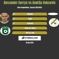 Alexander Corryn vs Andrija Vukcevic h2h player stats