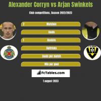 Alexander Corryn vs Arjan Swinkels h2h player stats