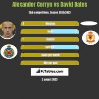 Alexander Corryn vs David Bates h2h player stats