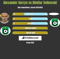 Alexander Corryn vs Dimitar Velkovski h2h player stats