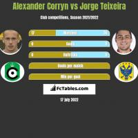 Alexander Corryn vs Jorge Teixeira h2h player stats