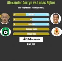 Alexander Corryn vs Lucas Bijker h2h player stats