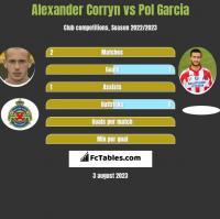 Alexander Corryn vs Pol Garcia h2h player stats