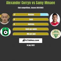Alexander Corryn vs Samy Mmaee h2h player stats